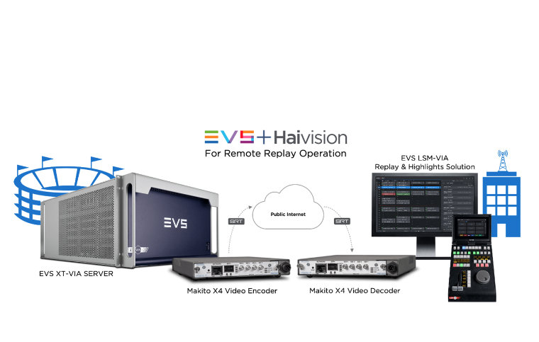 EVS Launches Partnership With Haivision